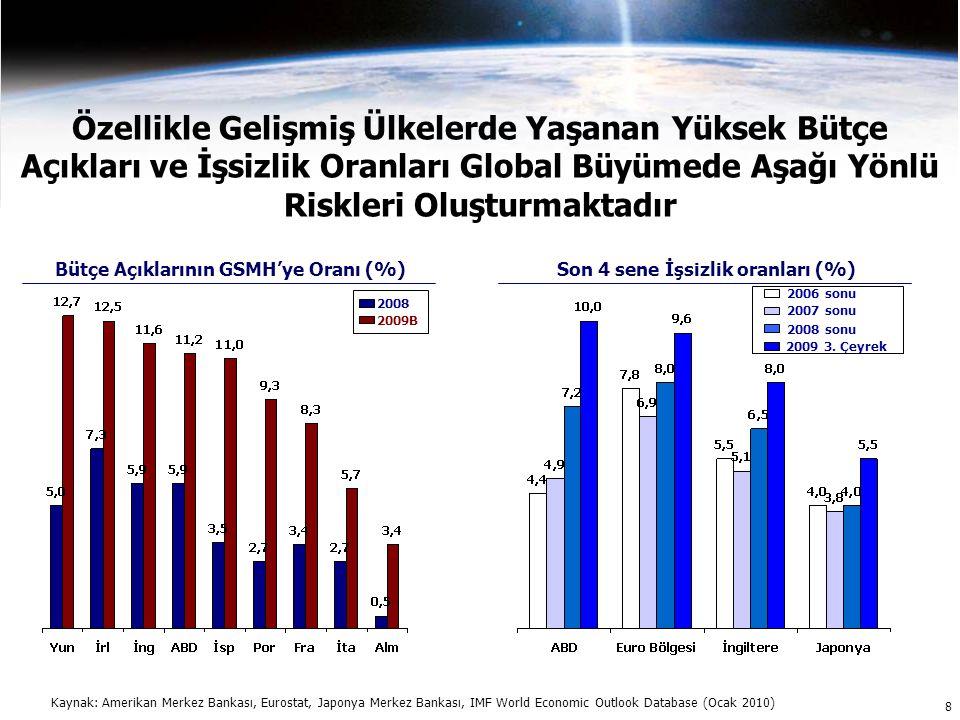 9 2009 Yılında Türkiye Ekonomisi de Global Krizden Etkilenmiştir Global ekonomideki krizden etkilenen ülkemiz ekonomik aktivitede sert bir daralma ile 4 çeyrek arka arkaya küçülme yaşamıştır 2.