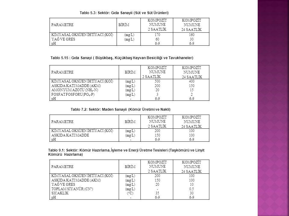 PARAMETREBİRİM KOMPOZİT NUMUNE 2 SAATLİK KOMPOZİT NUMUNE 24 SAATLİK KİMYASAL OKSİJEN İHTİYACI (KOİ)(mg/L)170160 YAĞ VE GRES(mg/L)6030 pH 6-9 Tablo 5.3