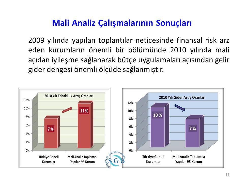 Mali Analiz Çalışmalarının Sonuçları 2009 yılında yapılan toplantılar neticesinde finansal risk arz eden kurumların önemli bir bölümünde 2010 yılında mali açıdan iyileşme sağlanarak bütçe uygulamaları açısından gelir gider dengesi önemli ölçüde sağlanmıştır.