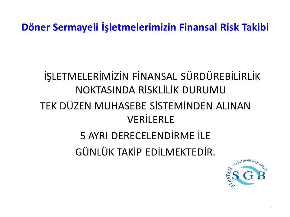Döner Sermayeli İşletmelerimizin Finansal Risk Takibi İŞLETMELERİMİZİN FİNANSAL SÜRDÜREBİLİRLİK NOKTASINDA RİSKLİLİK DURUMU TEK DÜZEN MUHASEBE SİSTEMİNDEN ALINAN VERİLERLE 5 AYRI DERECELENDİRME İLE GÜNLÜK TAKİP EDİLMEKTEDİR.