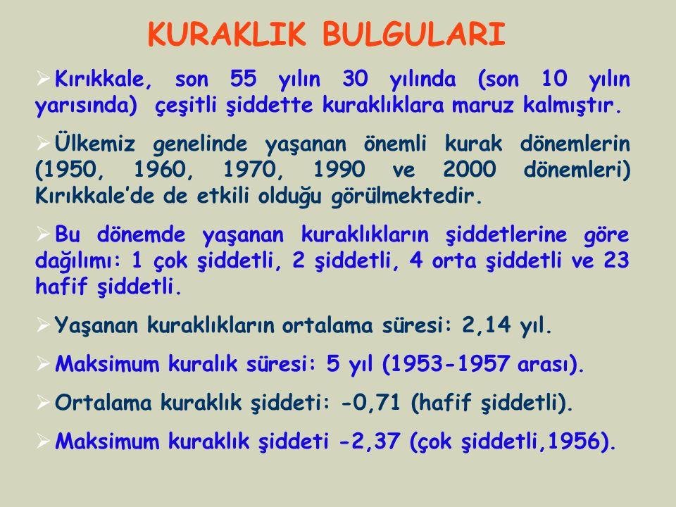  Kırıkkale, son 55 yılın 30 yılında (son 10 yılın yarısında) çeşitli şiddette kuraklıklara maruz kalmıştır.  Ülkemiz genelinde yaşanan önemli kurak