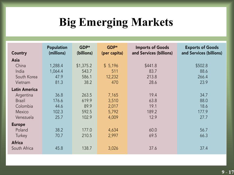 9 - 17 Big Emerging Markets Exhibit 9.6