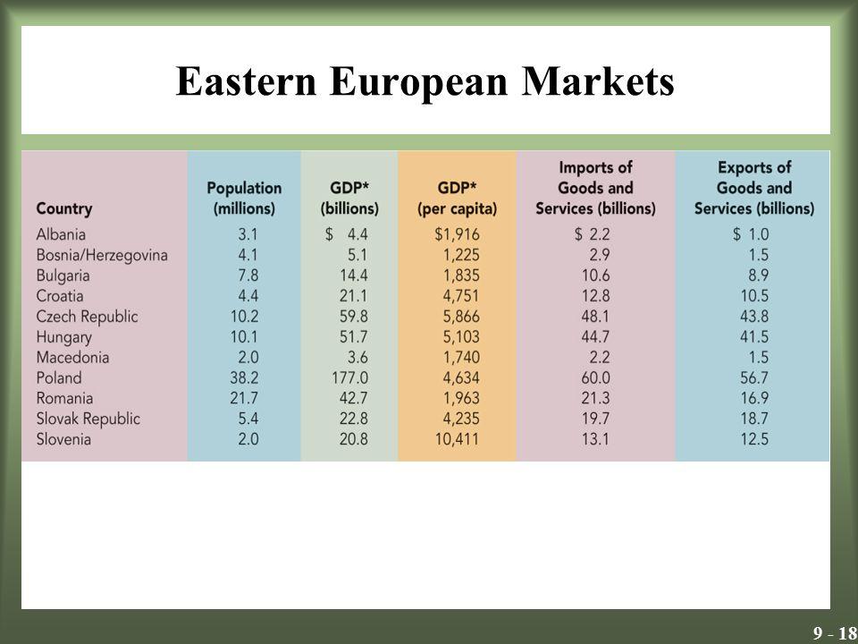 9 - 18 Eastern European Markets Insert Exhibit 9.9