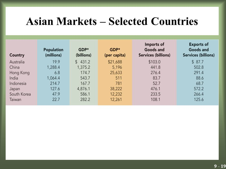 9 - 19 Asian Markets – Selected Countries Exhibit 9.11