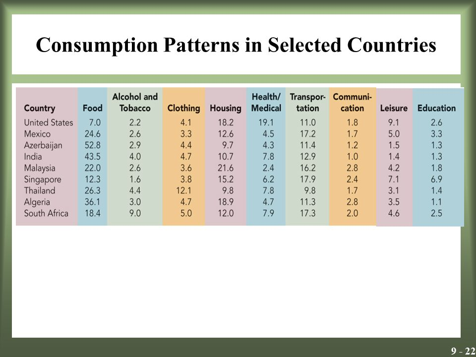 9 - 22 Consumption Patterns in Selected Countries Insert Exhibit 9.13