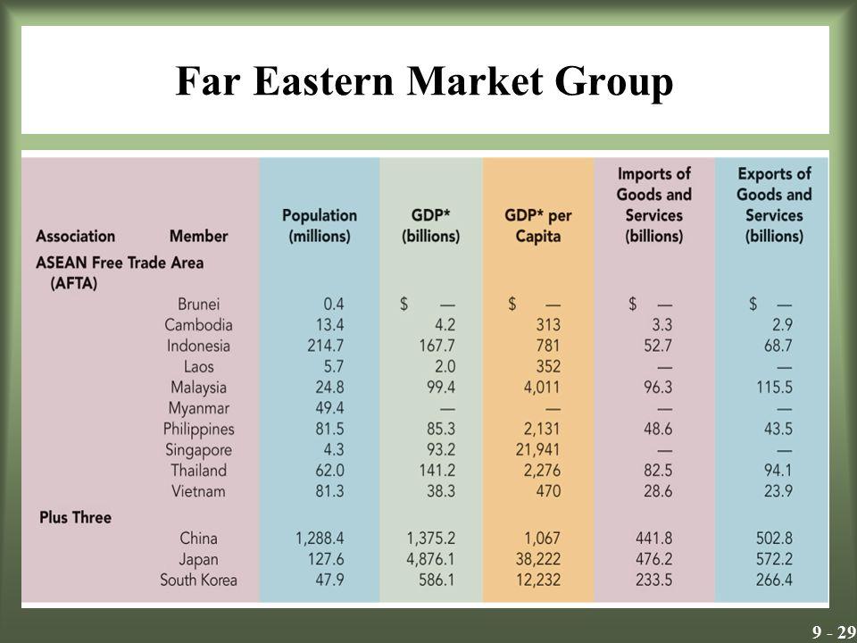 9 - 29 Far Eastern Market Group Insert Exhibit 10.9
