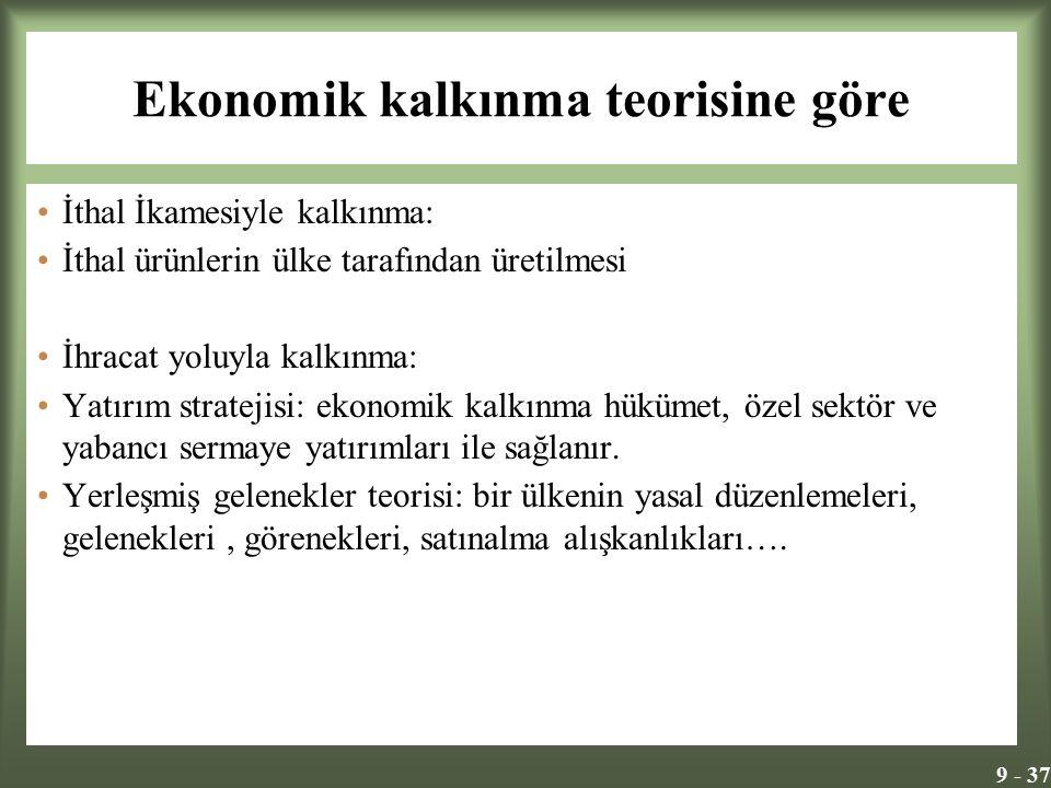 9 - 37 Ekonomik kalkınma teorisine göre İthal İkamesiyle kalkınma: İthal ürünlerin ülke tarafından üretilmesi İhracat yoluyla kalkınma: Yatırım stratejisi: ekonomik kalkınma hükümet, özel sektör ve yabancı sermaye yatırımları ile sağlanır.