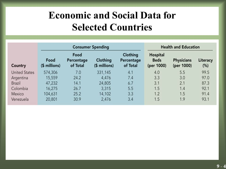 9 - 25 Ekonomik Birliklerde üye ülkeler arasında tercihli gümrük tarifeleri ve dışarıya çeşitli gümrük tarifeleri söz konusudur.