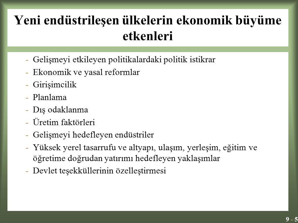 9 - 5 Yeni endüstrileşen ülkelerin ekonomik büyüme etkenleri -Gelişmeyi etkileyen politikalardaki politik istikrar -Ekonomik ve yasal reformlar -Girişimcilik -Planlama -Dış odaklanma -Üretim faktörleri -Gelişmeyi hedefleyen endüstriler -Yüksek yerel tasarrufu ve altyapı, ulaşım, yerleşim, eğitim ve öğretime doğrudan yatırımı hedefleyen yaklaşımlar -Devlet teşekküllerinin özelleştirmesi