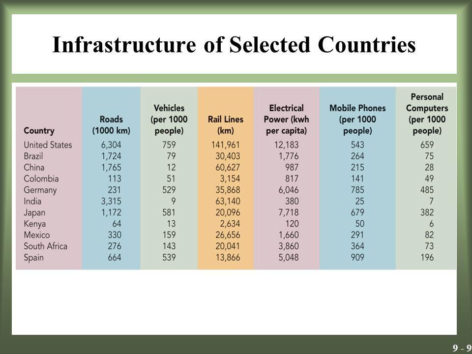 9 - 20 Pazarlamacılar için stratejik çıkarımlar Ülke geliştikçe -Gelirler değişir -Nüfus dağılımları değişir.