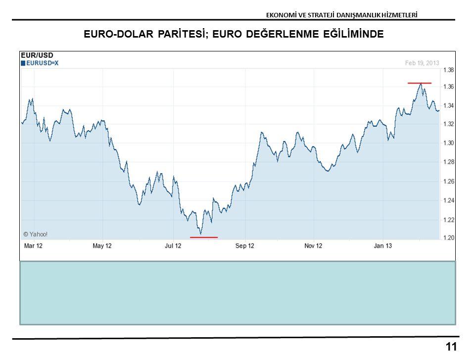 EURO-DOLAR PARİTESİ; EURO DEĞERLENME EĞİLİMİNDE 11 EKONOMİ VE STRATEJİ DANIŞMANLIK HİZMETLERİ
