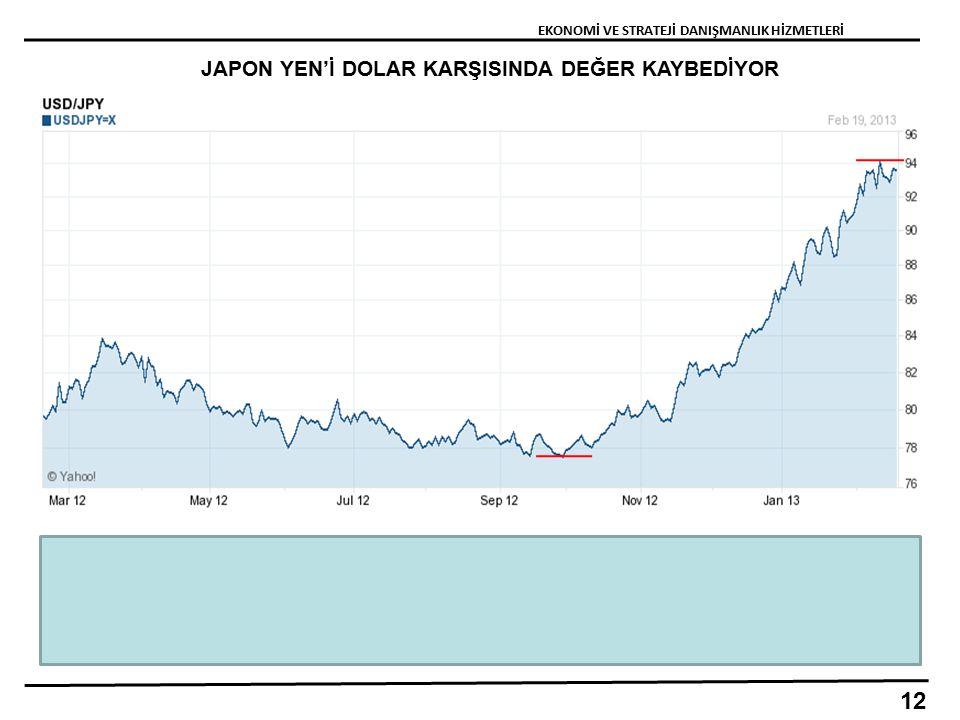 JAPON YEN'İ DOLAR KARŞISINDA DEĞER KAYBEDİYOR 12 EKONOMİ VE STRATEJİ DANIŞMANLIK HİZMETLERİ