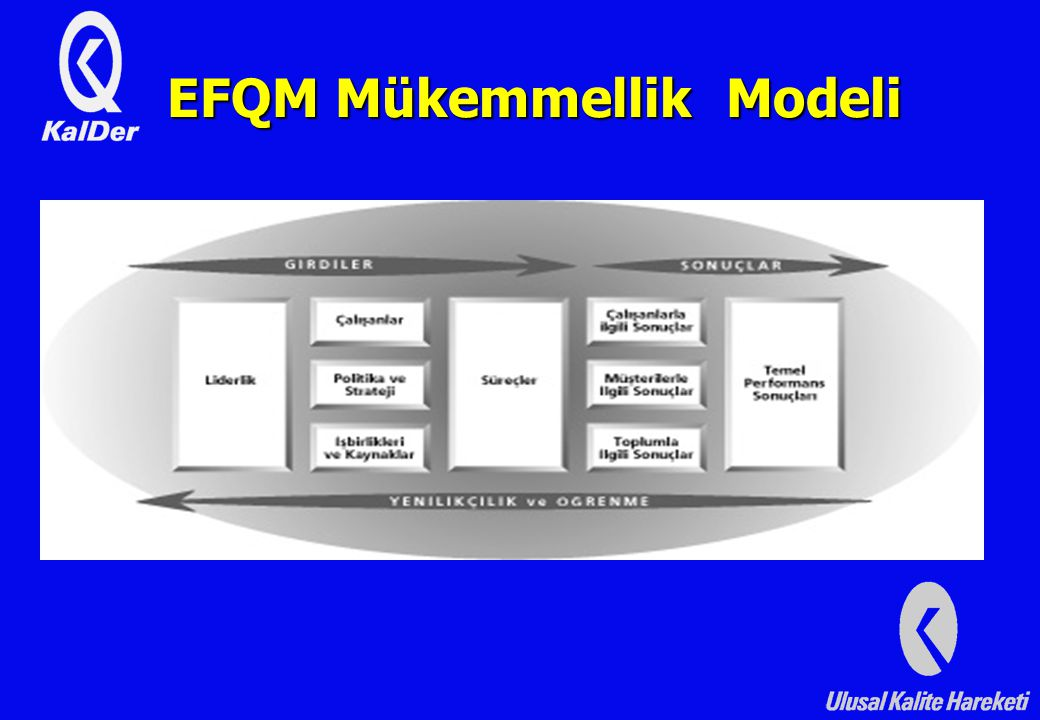 EFQM Mükemmellik Modeli Çalışanlarla İlgili Sonuçlar Müşterilerle İlgili Sonuçlar Toplumla İlgili Sonuçlar Politika ve Strateji İşbirlikleri Ve Kaynaklar