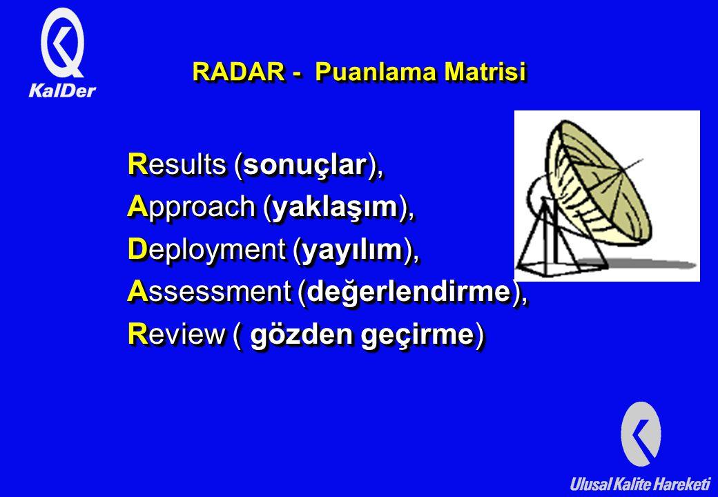 Results (sonuçlar), Approach (yaklaşım), Deployment (yayılım), Assessment (değerlendirme), Review ( gözden geçirme) Results (sonuçlar), Approach (yaklaşım), Deployment (yayılım), Assessment (değerlendirme), Review ( gözden geçirme) RADAR - Puanlama Matrisi