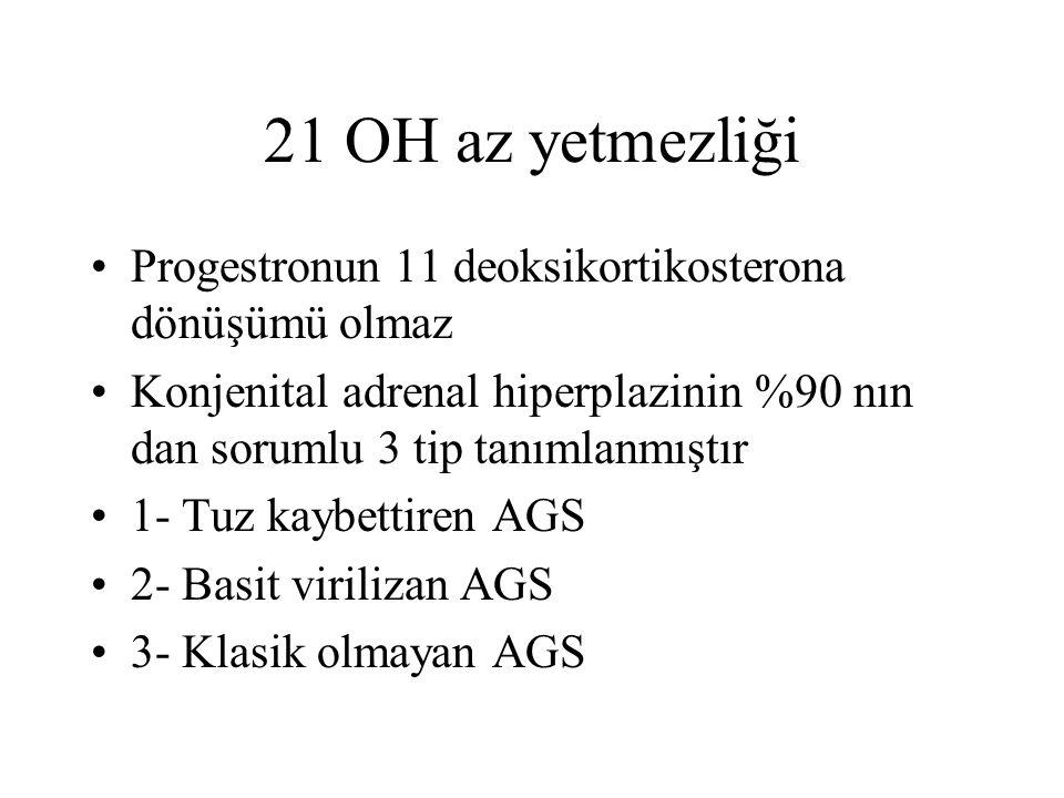21 OH az yetmezliği Progestronun 11 deoksikortikosterona dönüşümü olmaz Konjenital adrenal hiperplazinin %90 nın dan sorumlu 3 tip tanımlanmıştır 1- T