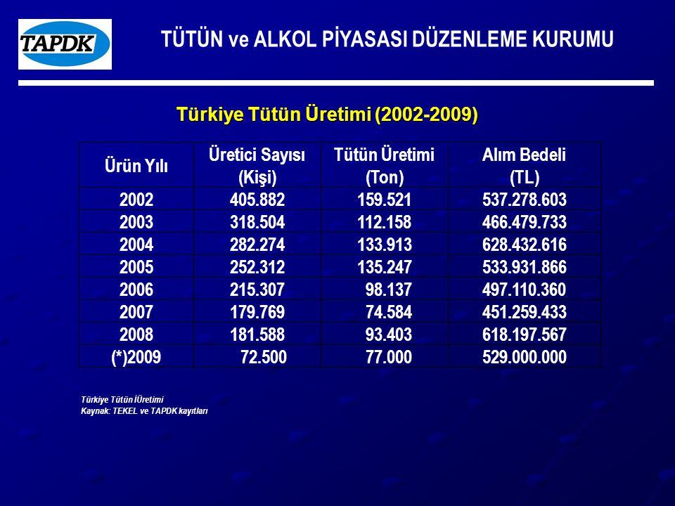 TÜTÜN ve ALKOL PİYASASI DÜZENLEME KURUMU Türkiye Tütün Üretimi (2002-2009) Ürün Yılı Üretici Sayısı (Kişi) Tütün Üretimi (Ton) Alım Bedeli (TL) 2002405.882159.521537.278.603 2003318.504112.158466.479.733 2004282.274133.913628.432.616 2005252.312135.247533.931.866 2006215.307 98.137497.110.360 2007179.769 74.584451.259.433 2008181.588 93.403618.197.567 (*)2009 72.500 77.000529.000.000 Türkiye Tütün İÜretimi Kaynak: TEKEL ve TAPDK kayıtları