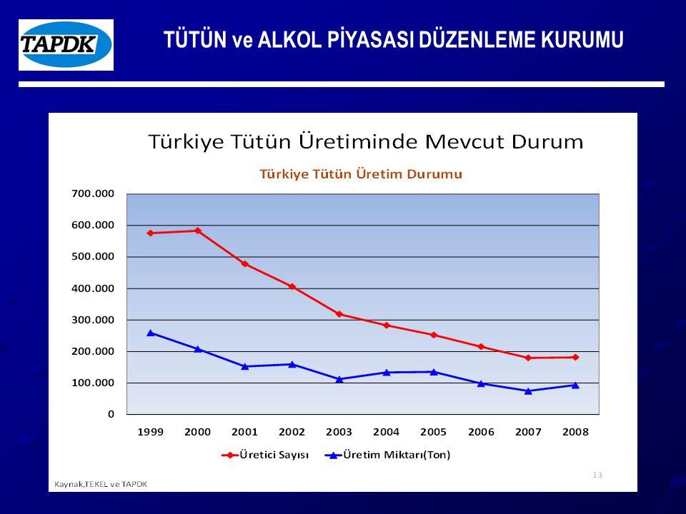 TÜTÜN ve ALKOL PİYASASI DÜZENLEME KURUMU B.3.
