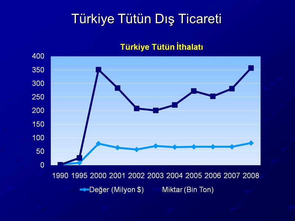 Türkiye Tütün Dış Ticareti