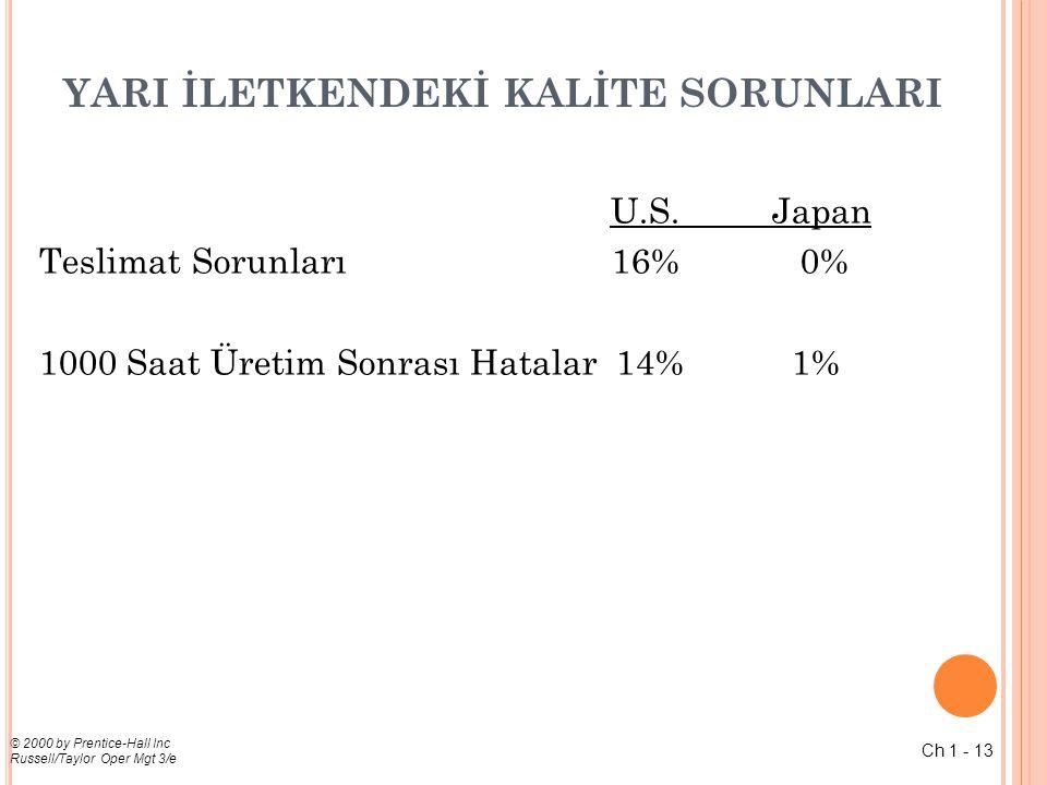 Ch 1 - 14 © 2000 by Prentice-Hall Inc Russell/Taylor Oper Mgt 3/e K LIMA K ALITESI U.S.Japan Fabrika Hataları 4.4% <0.1% Montaj Hattı Hataları 63.5% 0.9% Çağrı Merkezi Hizmet 10.5% 0.6% Garanti Sonrası Hatalar 2.2%0.6% (% of sales)
