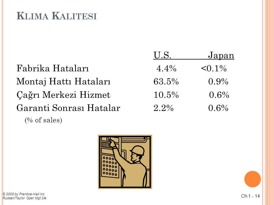 Ch 1 - 14 © 2000 by Prentice-Hall Inc Russell/Taylor Oper Mgt 3/e K LIMA K ALITESI U.S.Japan Fabrika Hataları 4.4% <0.1% Montaj Hattı Hataları 63.5% 0