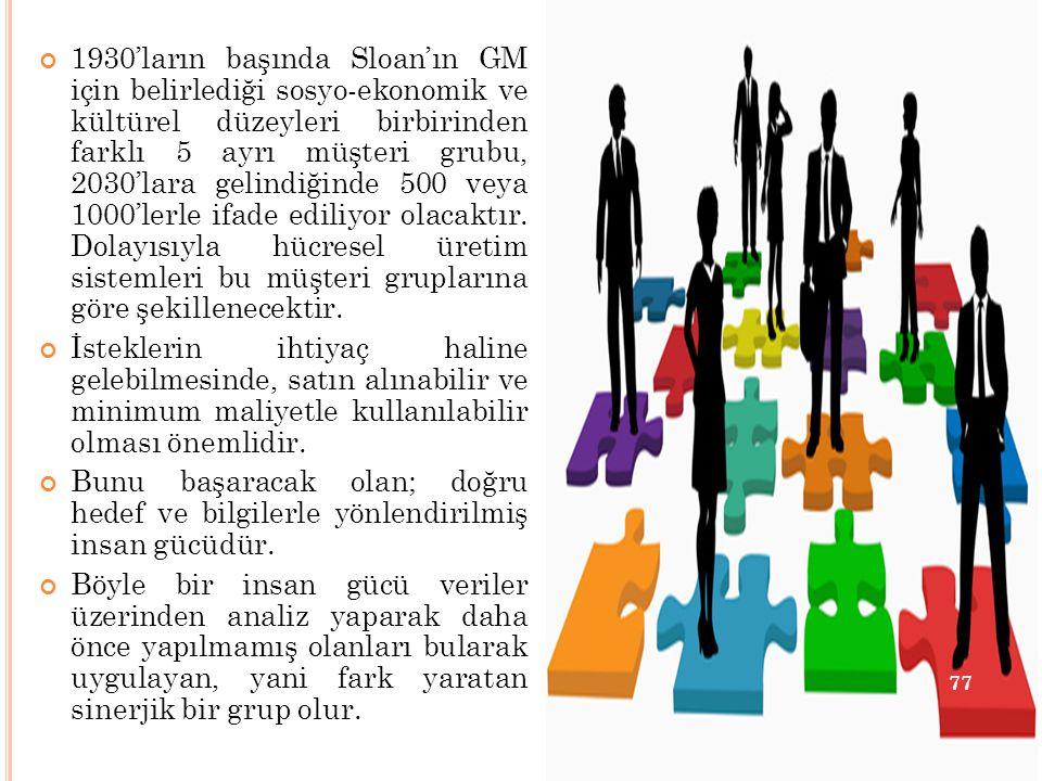 1930'ların başında Sloan'ın GM için belirlediği sosyo-ekonomik ve kültürel düzeyleri birbirinden farklı 5 ayrı müşteri grubu, 2030'lara gelindiğinde 5
