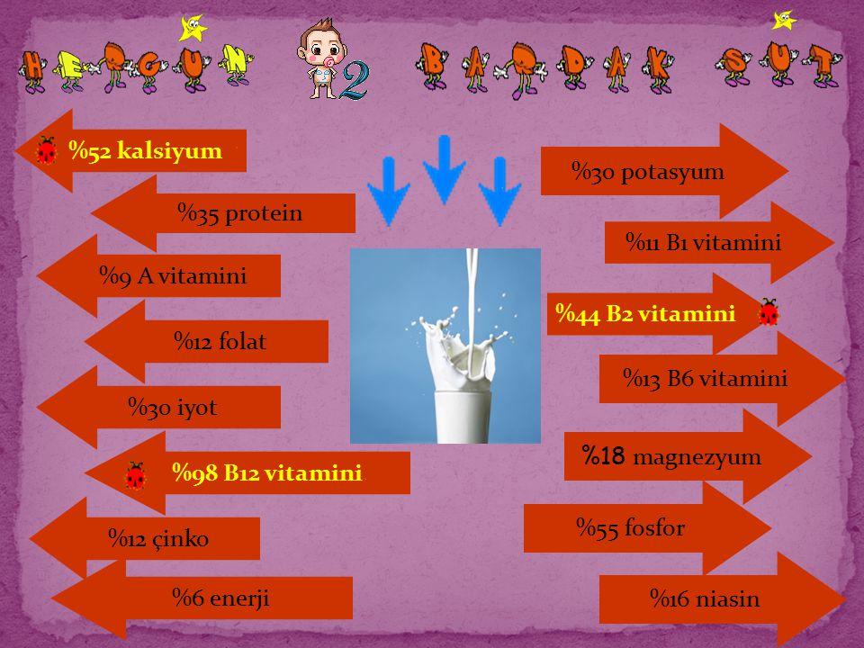 %11 B1 vitamini %44 B2 vitamini %13 B6 vitamini %18 magnezyum %55 fosfor %30 potasyum %16 niasin %52 kalsiyum %35 protein %9 A vitamini %12 folat %30