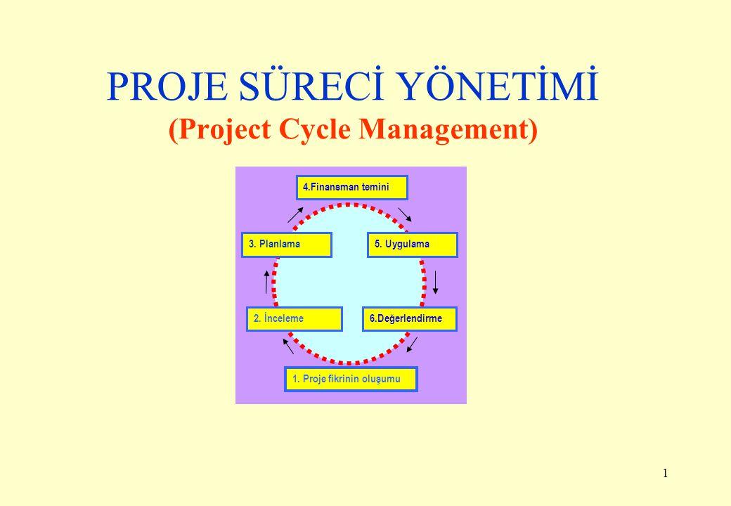 1 PROJE SÜRECİ YÖNETİMİ (Project Cycle Management) 1. Proje fikrinin oluşumu 2. İnceleme6.Değerlendirme 3. Planlama5. Uygulama 4.Finansman temini