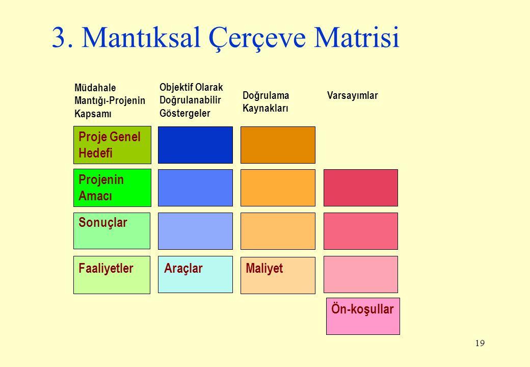 19 3. Mantıksal Çerçeve Matrisi Objektif Olarak Doğrulanabilir Göstergeler Müdahale Mantığı-Projenin Kapsamı Doğrulama Kaynakları Varsayımlar Proje Ge