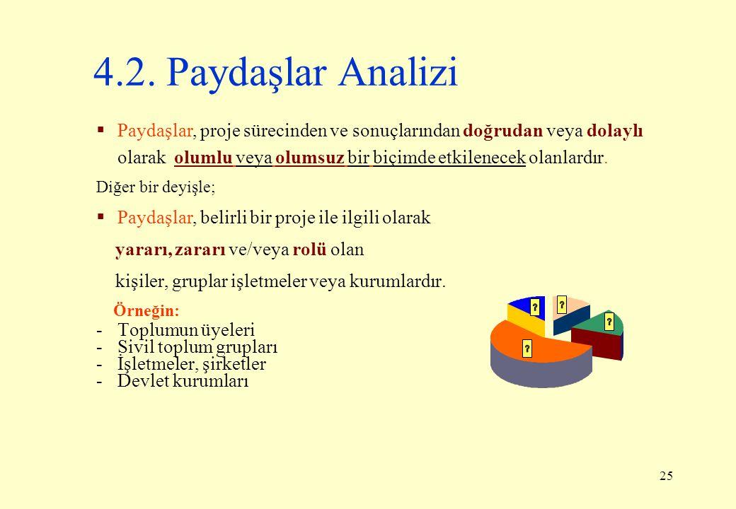 25 4.2. Paydaşlar Analizi  Paydaşlar, proje sürecinden ve sonuçlarından doğrudan veya dolaylı olarak olumlu veya olumsuz bir biçimde etkilenecek olan