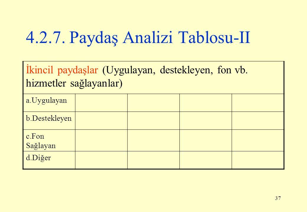 37 İkincil paydaşlar (Uygulayan, destekleyen, fon vb. hizmetler sağlayanlar) a.Uygulayan b.Destekleyen c.Fon Sağlayan d.Diğer 4.2.7. Paydaş Analizi Ta
