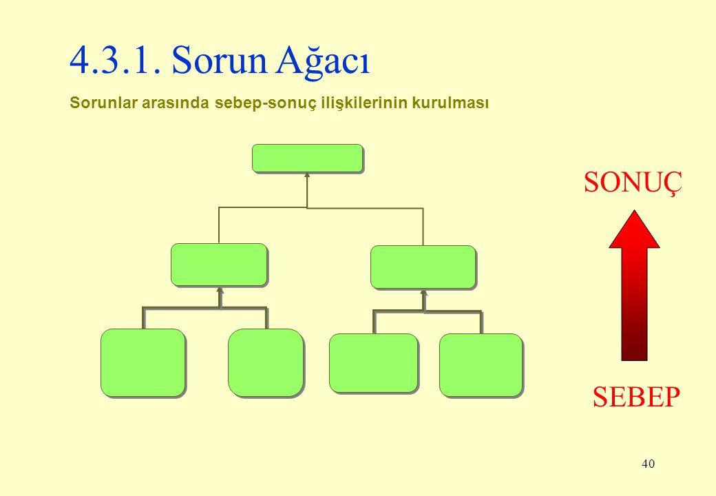 40 SEBEP SONUÇ 4.3.1. Sorun Ağacı Sorunlar arasında sebep-sonuç ilişkilerinin kurulması