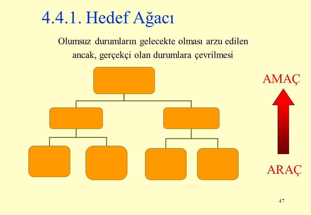 47 4.4.1. Hedef Ağacı Olumsuz durumların gelecekte olması arzu edilen ancak, gerçekçi olan durumlara çevrilmesi ARAÇ AMAÇ