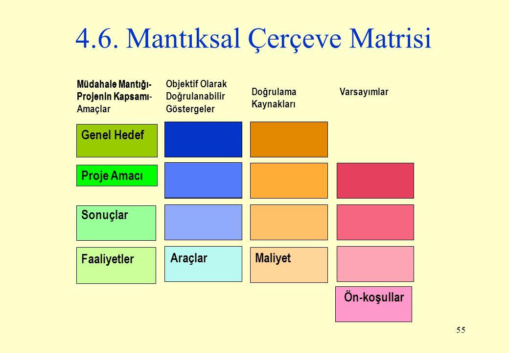55 4.6. Mantıksal Çerçeve Matrisi Objektif Olarak Doğrulanabilir Göstergeler Doğrulama Kaynakları Varsayımlar Genel Hedef Proje Amacı Sonuçlar Faaliye