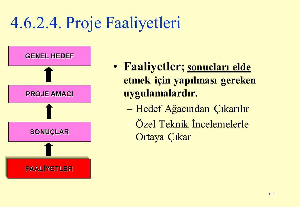 61 4.6.2.4. Proje Faaliyetleri Faaliyetler; sonuçları elde etmek için yapılması gereken uygulamalardır. –Hedef Ağacından Çıkarılır –Özel Teknik İncele