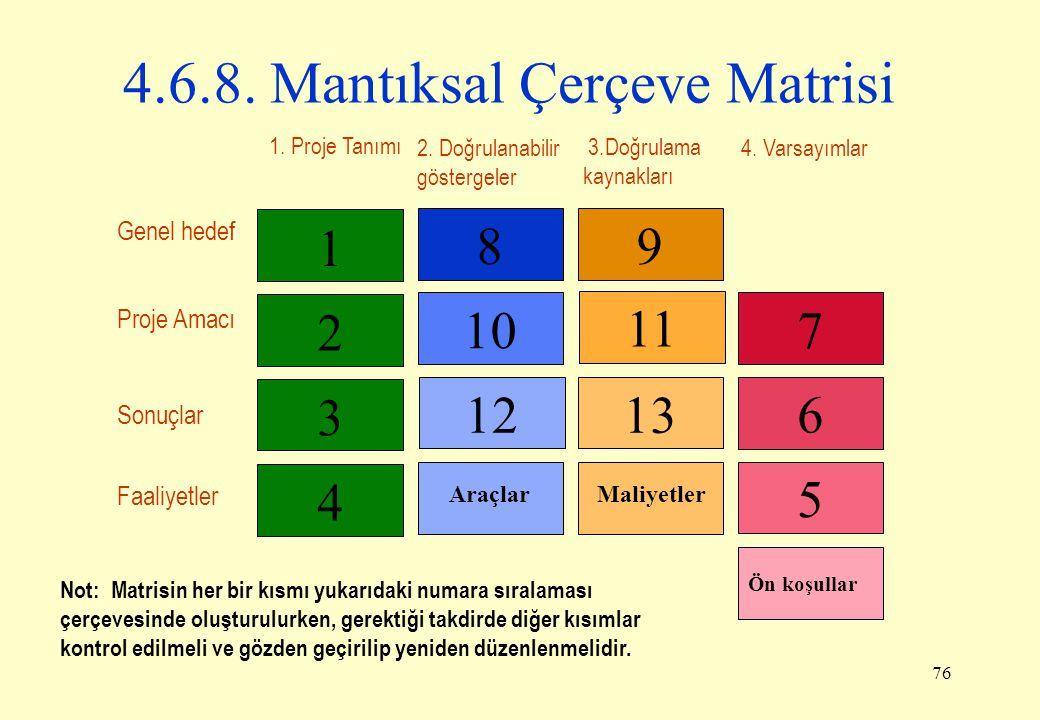 76 4.6.8. Mantıksal Çerçeve Matrisi 4 3 2 1 1213 10 11 89 5 6 7 Maliyetler 1. Proje Tanımı 2. Doğrulanabilir göstergeler 4. Varsayımlar Genel hedef Pr