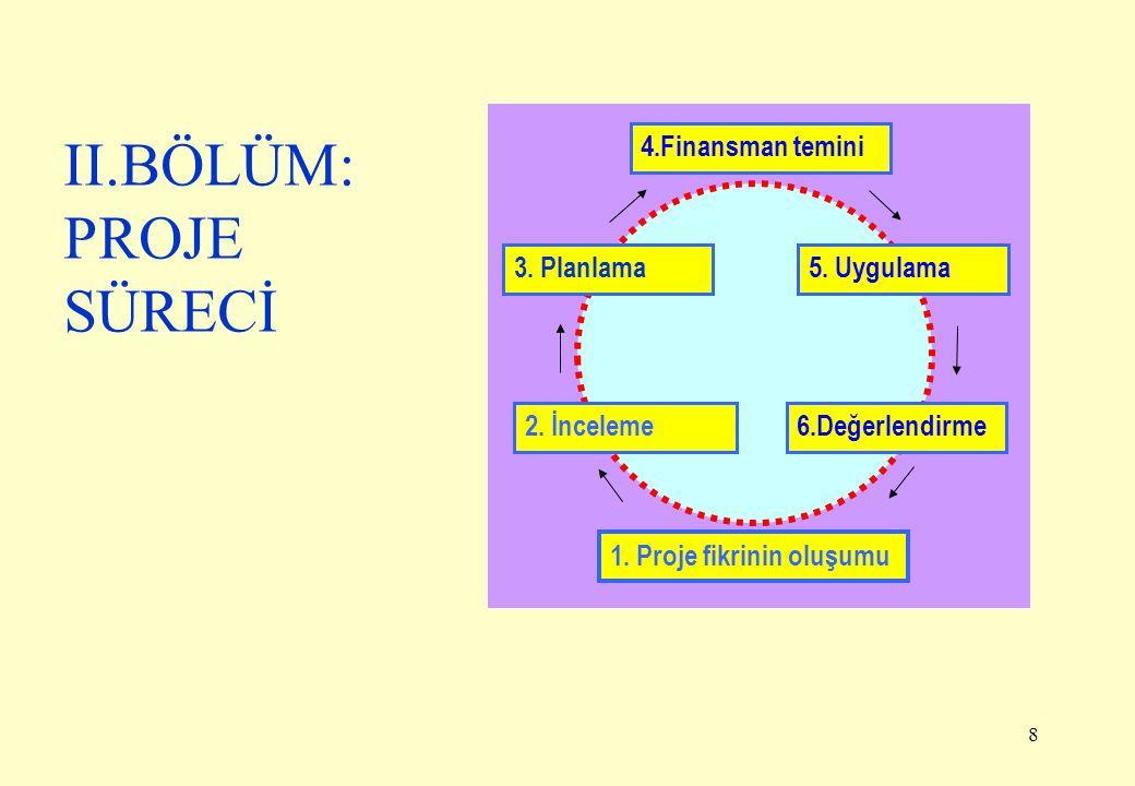 8 II.BÖLÜM: PROJE SÜRECİ 1. Proje fikrinin oluşumu 2. İnceleme6.Değerlendirme 3. Planlama5. Uygulama 4.Finansman temini