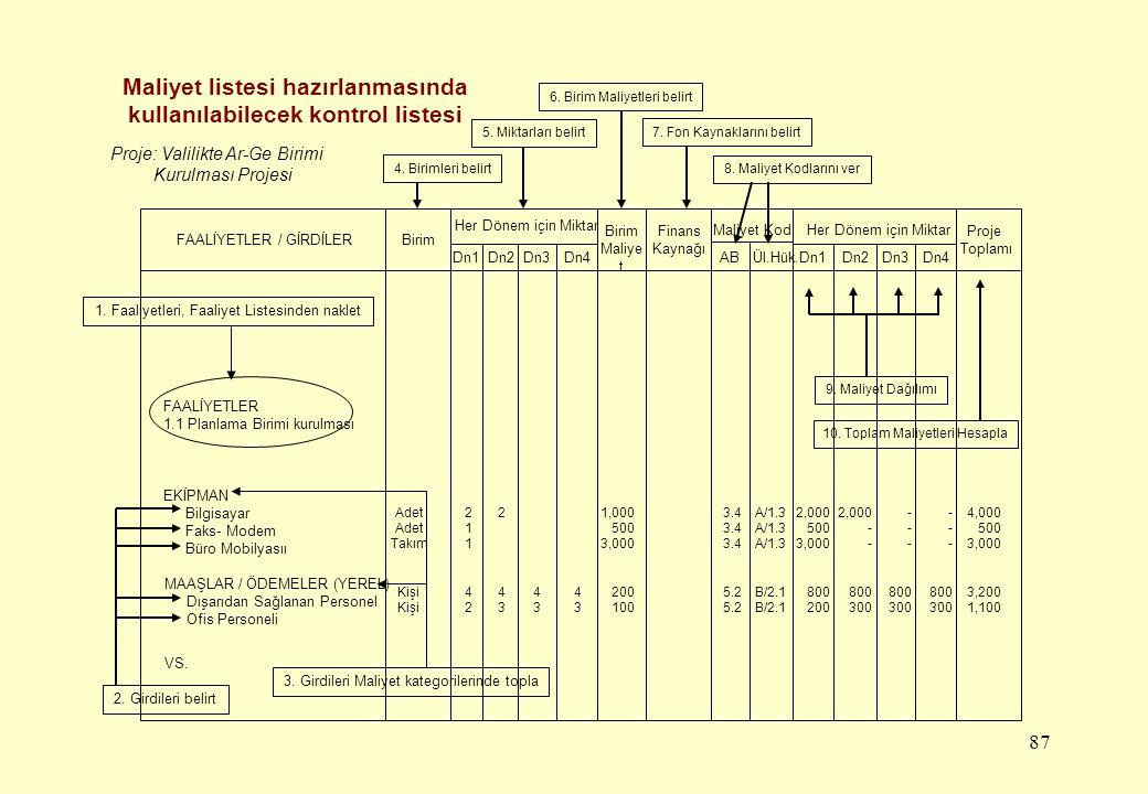 87 Maliyet listesi hazırlanmasında kullanılabilecek kontrol listesi FAALİYETLER / GİRDİLERBirim Her Dönem için Miktar Dn1 Birim Maliye t Finans Kaynağ