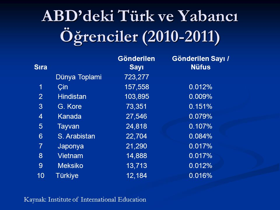 ABD'deki Türk ve Yabancı Öğrenciler (2010-2011) Sıra Gönderilen Sayı Gönderilen Sayı / Nüfus Dünya Toplami723,277 1 Çin157,5580.012% 2 Hindistan103,89