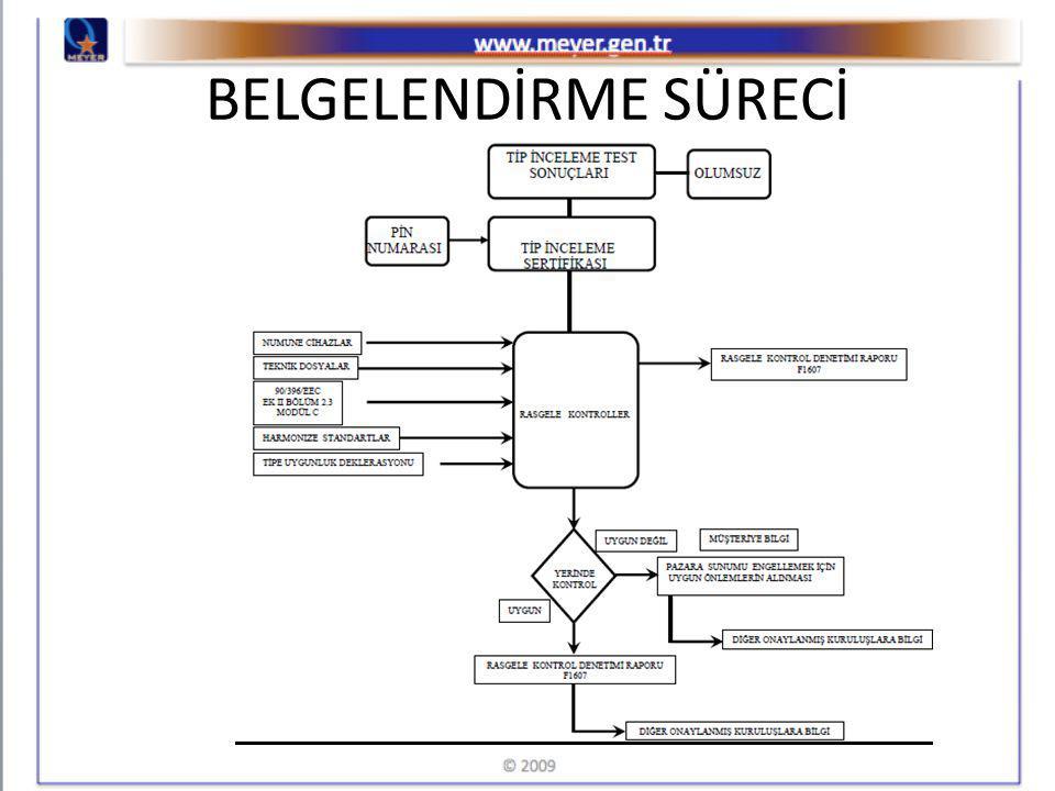 BELGELENDİRME SÜRECİNDE YAŞANAN SORUNLAR Türkiye'deki şartlarla kendiliğinden oluşan fakat olması gereken belgelendirme sürecine paralel ilerlemeyen, süreci zorlaştıran faaliyetler.