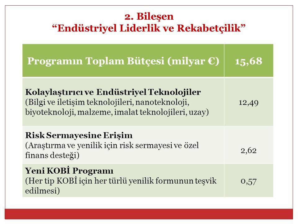 """2. Bileşen """"Endüstriyel Liderlik ve Rekabetçilik"""" Programın Toplam Bütçesi (milyar €)15,68 Kolaylaştırıcı ve Endüstriyel Teknolojiler (Bilgi ve iletiş"""