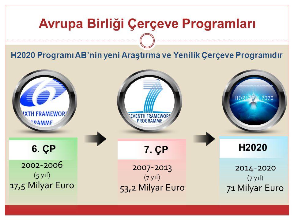Avrupa Birliği Çerçeve Programları 2002-2006 (5 yıl) 17,5 Milyar Euro 6. ÇP 2007-2013 (7 yıl) 53,2 Milyar Euro 7. ÇP 2014-2020 (7 yıl) 71 Milyar Euro