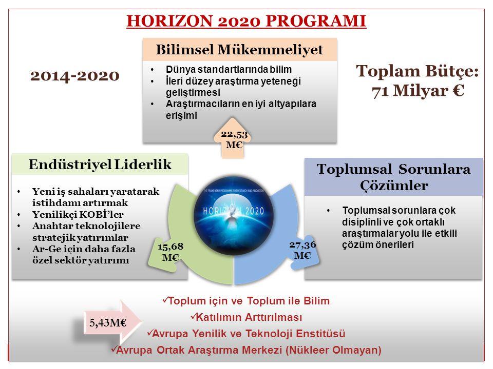 6 HORIZON 2020 PROGRAMI Dünya standartlarında bilim İleri düzey araştırma yeteneği geliştirmesi Araştırmacıların en iyi altyapılara erişimi Toplam Büt
