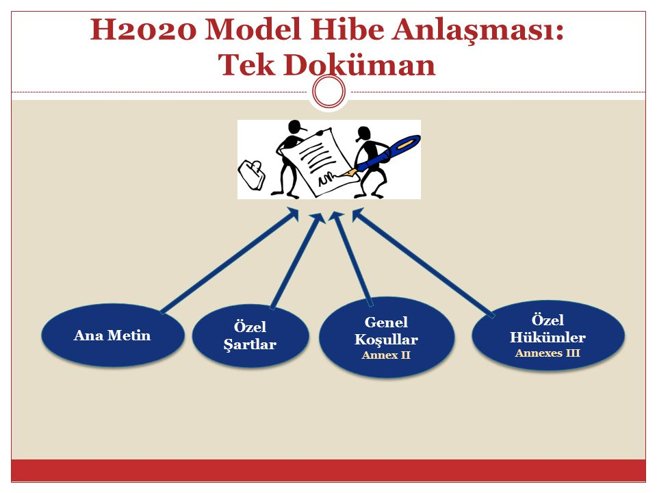 H2020 Model Hibe Anlaşması: Tek Doküman Ana Metin Genel Koşullar Annex II Genel Koşullar Annex II Özel Hükümler Annexes III Özel Hükümler Annexes III