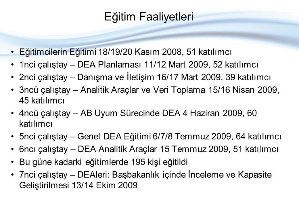 Ocak 2009'da yapılan Açılış Organizasyonu, 200 katılımcı DEA İletişim Noktaları Semineri, 38 katılımcı Eylül 2009'da Üst Düzey Yöneticiler Semineri, 63 katılımcı 2 Ekim 2009'da İstanbul'da gerçekleştirilen Dış Paydaşlar Semineri, 106 katılımcı Seminerler