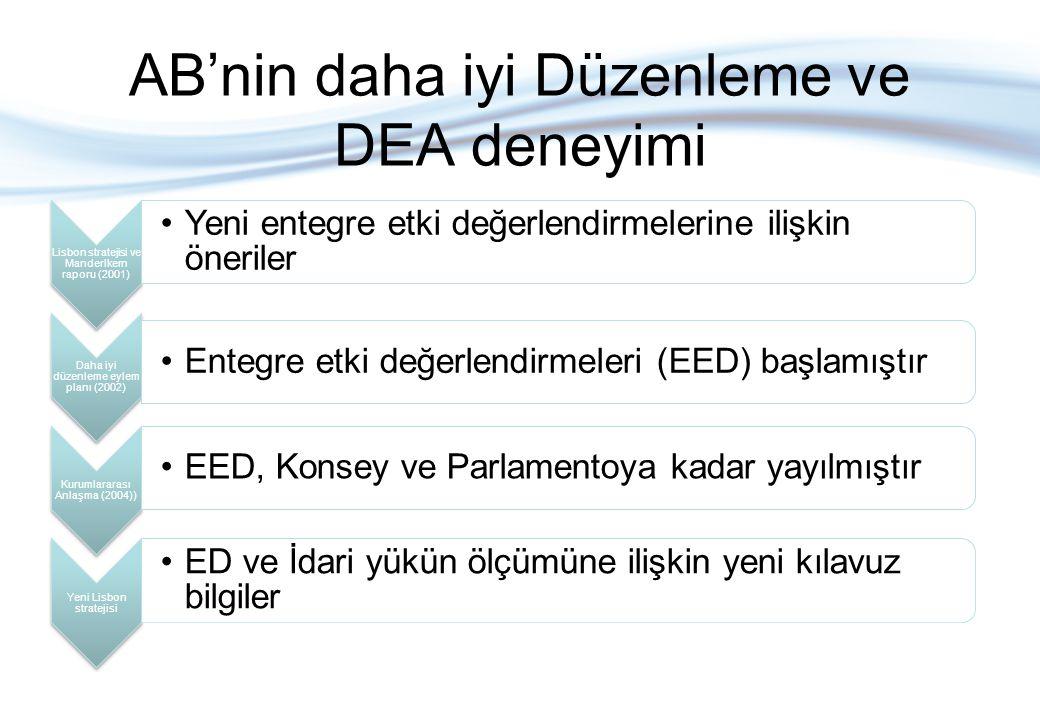 AB'nin daha iyi Düzenleme ve DEA deneyimi Lisbon stratejisi ve Manderlkern raporu (2001) Yeni entegre etki değerlendirmelerine ilişkin öneriler Daha i