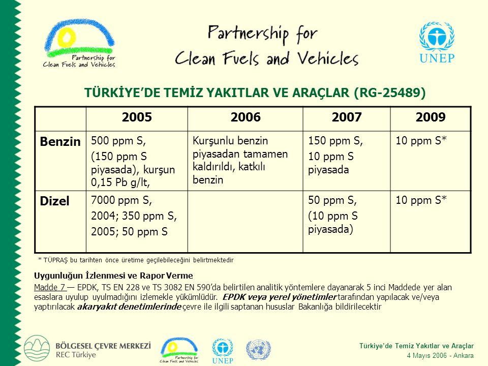 Türkiye'de Temiz Yakıtlar ve Araçlar 4 Mayıs 2006 - Ankara 2005200620072009 Benzin 500 ppm S, (150 ppm S piyasada), kurşun 0,15 Pb g/lt, Kurşunlu benzin piyasadan tamamen kaldırıldı, katkılı benzin 150 ppm S, 10 ppm S piyasada 10 ppm S* Dizel 7000 ppm S, 2004; 350 ppm S, 2005; 50 ppm S 50 ppm S, (10 ppm S piyasada) 10 ppm S* * TÜPRAŞ bu tarihten önce üretime geçilebileceğini belirtmektedir TÜRKİYE'DE TEMİZ YAKITLAR VE ARAÇLAR (RG-25489) Uygunluğun İzlenmesi ve Rapor Verme Madde 7 — EPDK, TS EN 228 ve TS 3082 EN 590'da belirtilen analitik yöntemlere dayanarak 5 inci Maddede yer alan esaslara uyulup uyulmadığını izlemekle yükümlüdür.