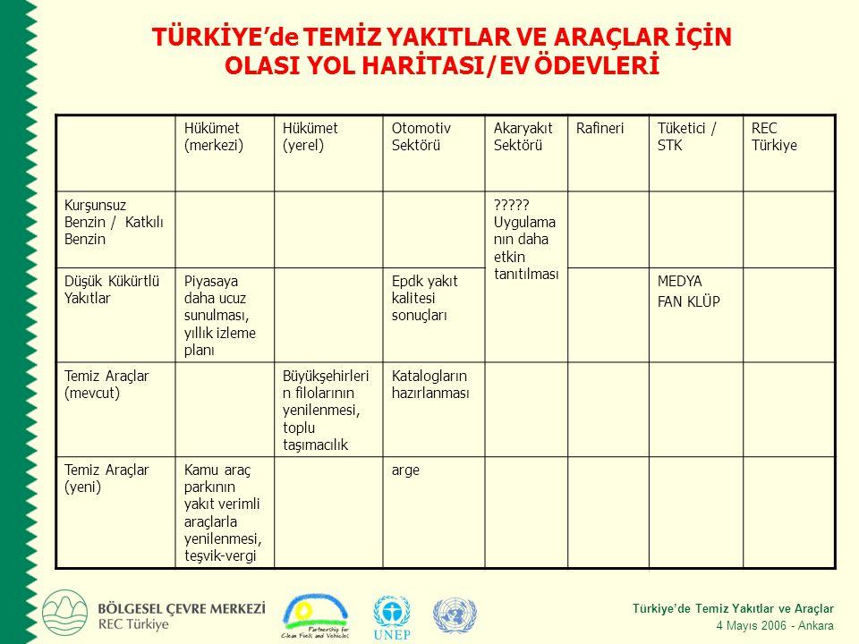 Türkiye'de Temiz Yakıtlar ve Araçlar 4 Mayıs 2006 - Ankara Hükümet (merkezi) Hükümet (yerel) Otomotiv Sektörü Akaryakıt Sektörü RafineriTüketici / STK REC Türkiye Kurşunsuz Benzin / Katkılı Benzin .