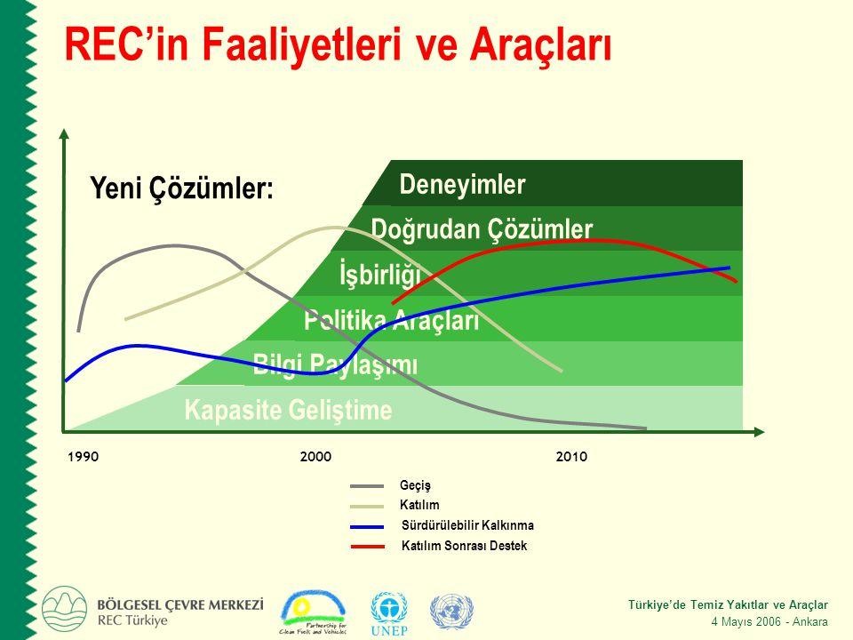 Türkiye'de Temiz Yakıtlar ve Araçlar 4 Mayıs 2006 - Ankara REC'in Faaliyetleri ve Araçları Doğrudan Çözümler Deneyimler Yeni Çözümler: Kapasite Geliştime Bilgi Paylaşımı Politika Araçları İşbirliği Geçiş Katılım Sürdürülebilir Kalkınma 1990 20002010 Katılım Sonrası Destek