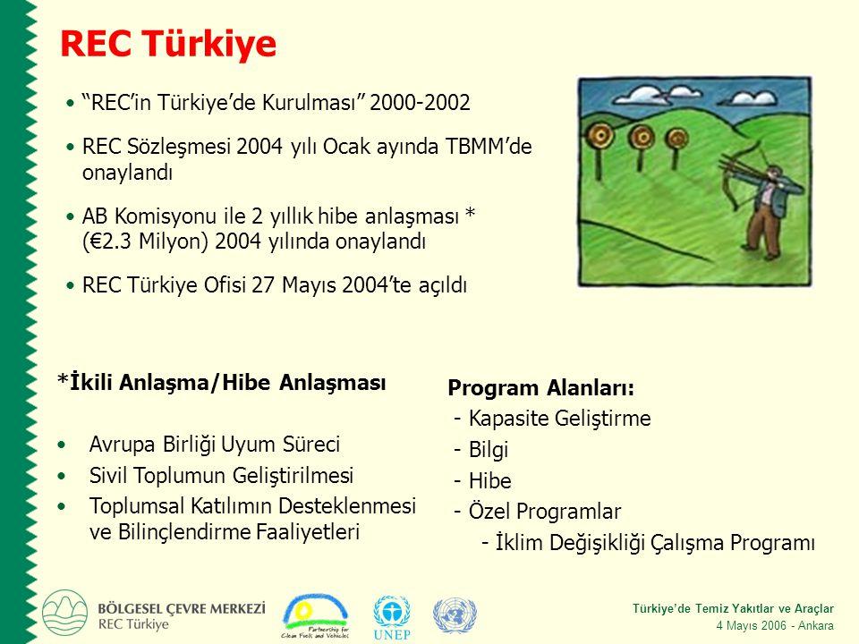 Türkiye'de Temiz Yakıtlar ve Araçlar 4 Mayıs 2006 - Ankara REC Türkiye *İkili Anlaşma/Hibe Anlaşması Avrupa Birliği Uyum Süreci Sivil Toplumun Geliştirilmesi Toplumsal Katılımın Desteklenmesi ve Bilinçlendirme Faaliyetleri REC'in Türkiye'de Kurulması 2000-2002 REC Sözleşmesi 2004 yılı Ocak ayında TBMM'de onaylandı AB Komisyonu ile 2 yıllık hibe anlaşması * (€2.3 Milyon) 2004 yılında onaylandı REC Türkiye Ofisi 27 Mayıs 2004'te açıldı Program Alanları: - Kapasite Geliştirme - Bilgi - Hibe - Özel Programlar - İklim Değişikliği Çalışma Programı