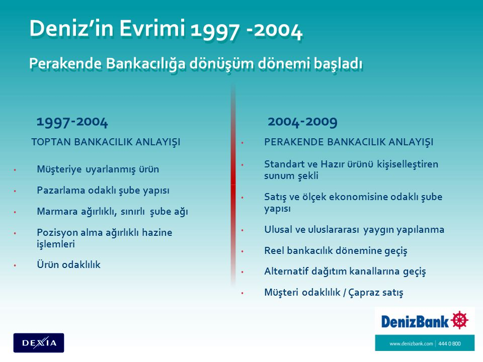 Deniz'in Evrimi 1997 -2004 Perakende Bankacılığa dönüşüm dönemi başladı 1997-2004 TOPTAN BANKACILIK ANLAYIŞI Müşteriye uyarlanmış ürün Pazarlama odaklı şube yapısı Marmara ağırlıklı, sınırlı şube ağı Pozisyon alma ağırlıklı hazine işlemleri Ürün odaklılık 2004-2009 PERAKENDE BANKACILIK ANLAYIŞI Standart ve Hazır ürünü kişiselleştiren sunum şekli Satış ve ölçek ekonomisine odaklı şube yapısı Ulusal ve uluslararası yaygın yapılanma Reel bankacılık dönemine geçiş Alternatif dağıtım kanallarına geçiş Müşteri odaklılık / Çapraz satış